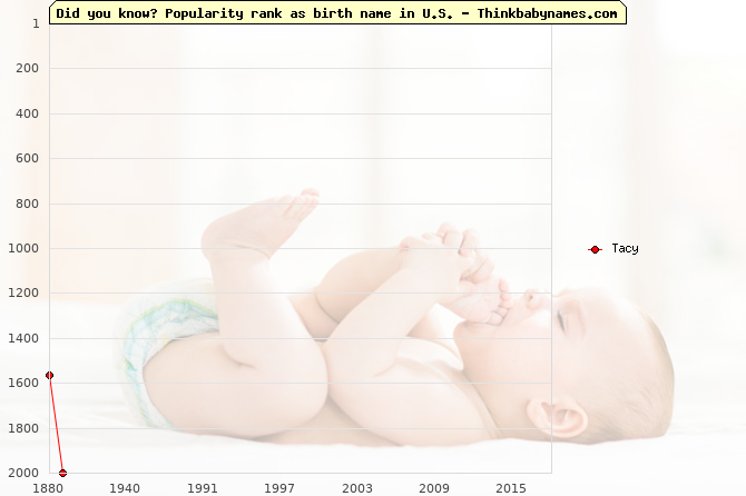 Top 2000 baby names ranking of Tacy name in U.S.