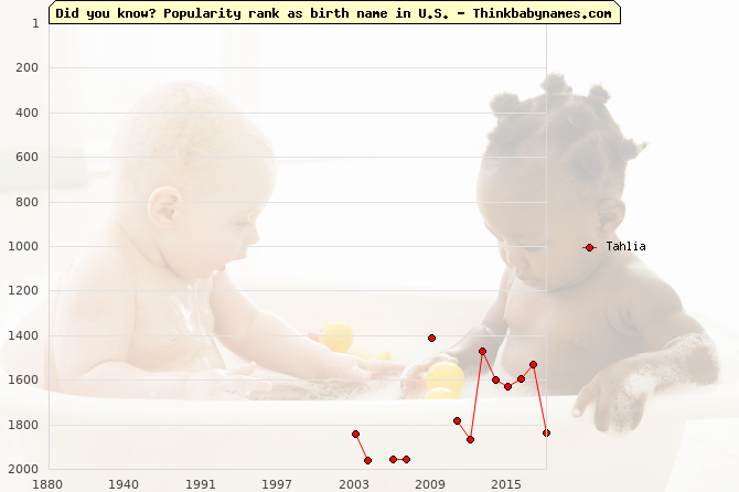 Top 2000 baby names ranking of Tahlia name in U.S.