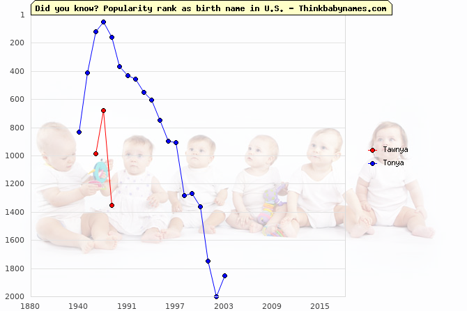 Top 2000 baby names ranking of Tawnya, Tonya in U.S.