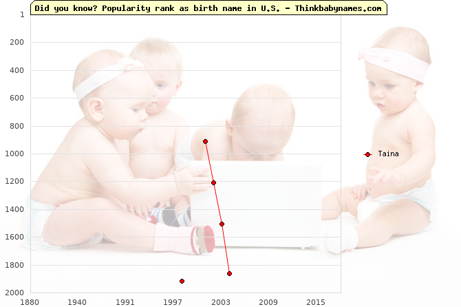 Top 2000 baby names ranking of Taina name in U.S.