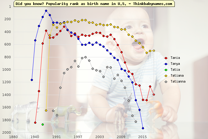 Top 2000 baby names ranking of Tania, Tanya, Tatia, Tatiana, Tatianna in U.S.