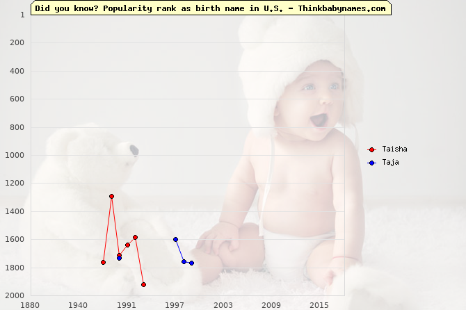 Top 2000 baby names ranking of Taisha, Taja in U.S.