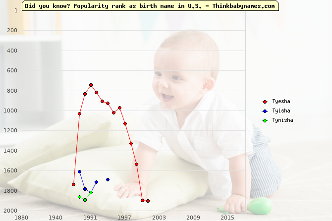 Top 2000 baby names ranking of Tyesha, Tyisha, Tynisha in U.S.