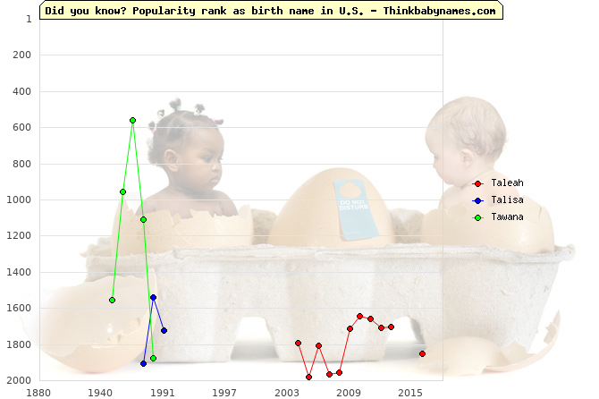 Top 2000 baby names ranking of Taleah, Talisa, Tawana in U.S.