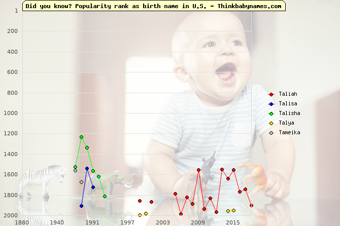 Top 2000 baby names ranking of T- names: Taliah, Talisa, Talisha, Talya, Tameika
