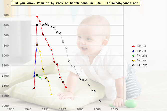 Top 2000 baby names ranking of Tamika, Tamiko, Tamisha, Tanika, Tanisha in U.S.