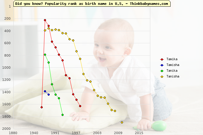 Top 2000 baby names ranking of Tamika, Tamisha, Tanika, Tanisha in U.S.