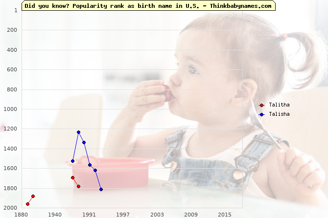 Top 2000 baby names ranking of Talitha, Talisha in U.S.