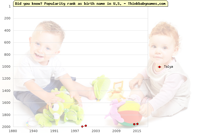 Top 2000 baby names ranking of Talya in U.S.