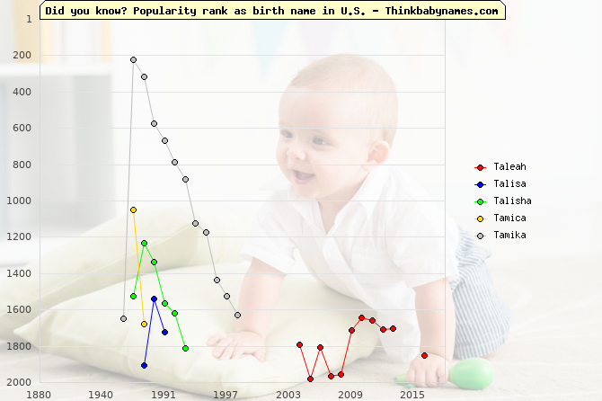 Top 2000 baby names ranking of Taleah, Talisa, Talisha, Tamica, Tamika in U.S.