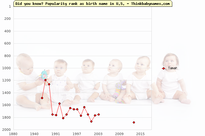 Top 2000 baby names ranking of Tamar name in U.S.