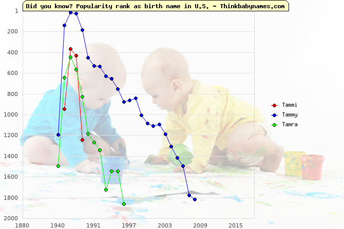 Top 2000 baby names ranking of Tammi, Tammy, Tamra in U.S.