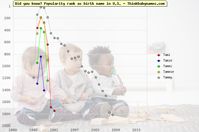 Top 1000 baby names ranking of Tami, Tamie, Tammi, Tammie, Tammy in U.S.