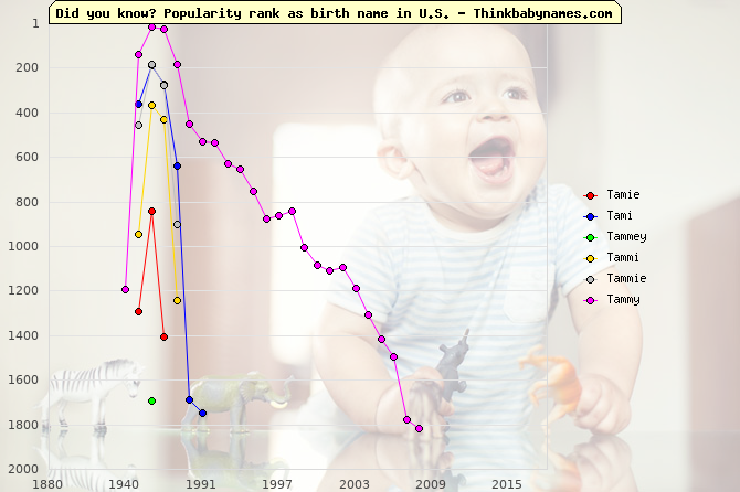 Top 2000 baby names ranking of Tamie, Tami, Tammey, Tammi, Tammie, Tammy in U.S.