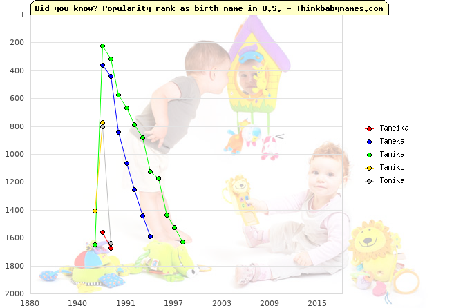 Top 2000 baby names ranking of Tameika, Tameka, Tamika, Tamiko, Tomika in U.S.