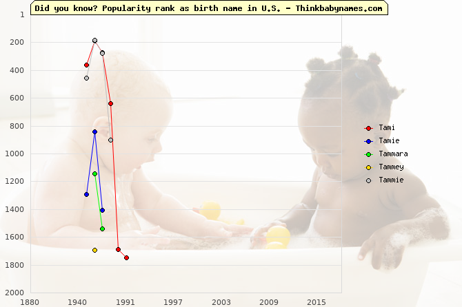 Top 2000 baby names ranking of Tami, Tamie, Tammara, Tammey, Tammie in U.S.