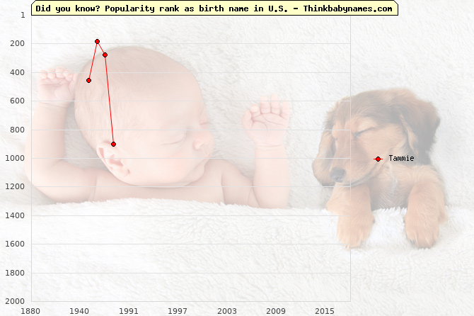 Top 2000 baby names ranking of Tammie name in U.S.