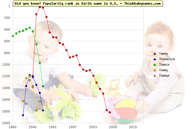 Top 2000 baby names ranking of Tammy, Thomasina, Tommie, Tommy, Tommye in U.S.
