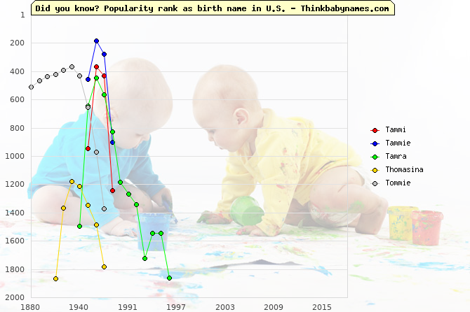 Top 2000 baby names ranking of Tammi, Tammie, Tamra, Thomasina, Tommie in U.S.