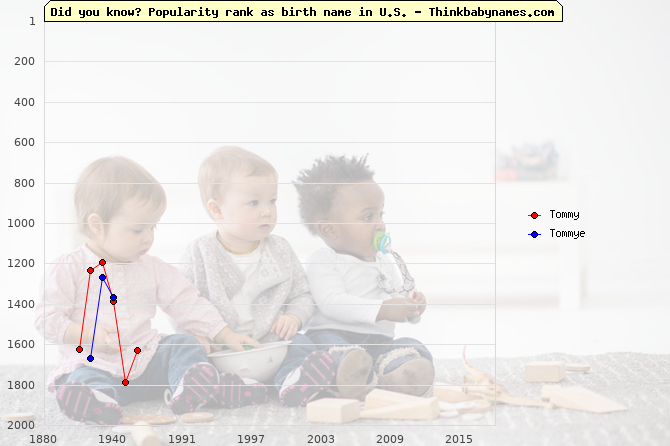 Top 2000 baby names ranking of Tommy, Tommye in U.S.