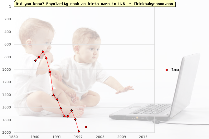 Top 1000 baby names ranking of Tana name in U.S.