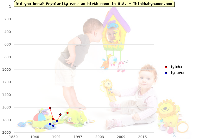 Top 2000 baby names ranking of Tyisha, Tynisha in U.S.