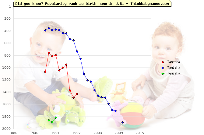 Top 2000 baby names ranking of Tanesha, Tanisha, Tynisha in U.S.