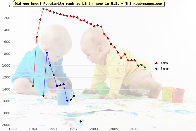 Top 1000 baby names ranking of Tara, Tarah in U.S.