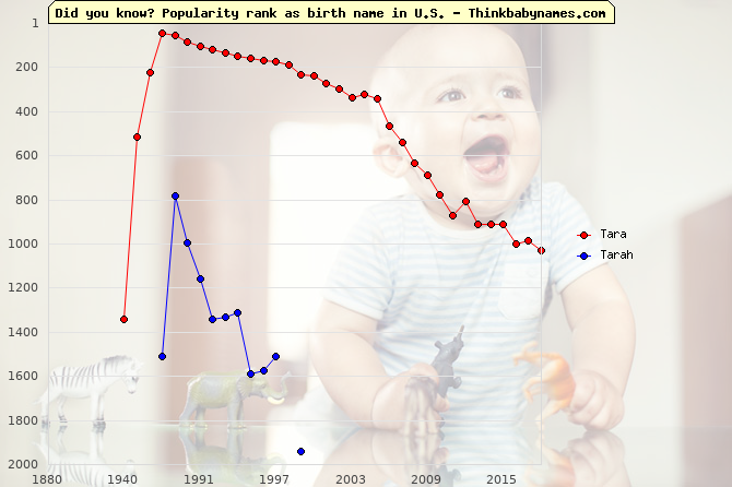 Top 2000 baby names ranking of Tara, Tarah in U.S.
