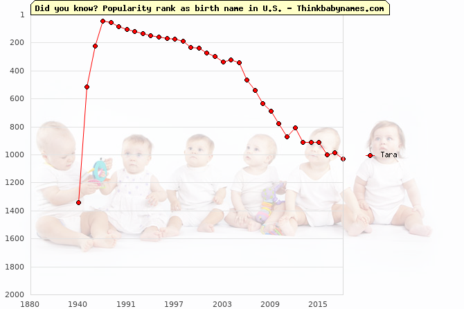 Top 2000 baby names ranking of Tara in U.S.