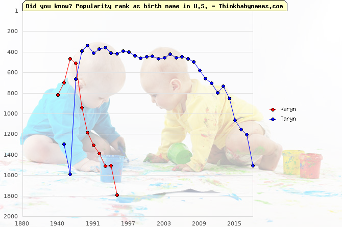 Top 2000 baby names ranking of Karyn, Taryn in U.S.