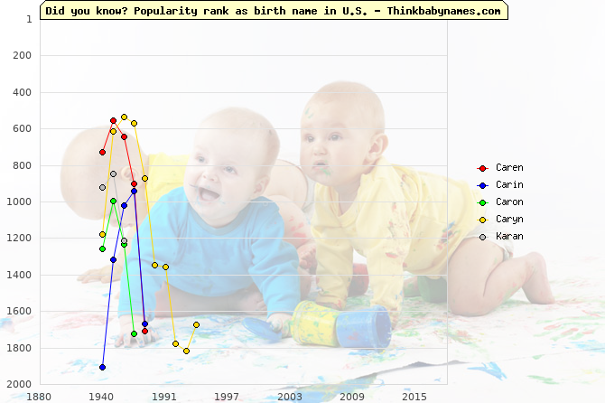 Top 2000 baby names ranking of Caren, Carin, Caron, Caryn, Karan in U.S.