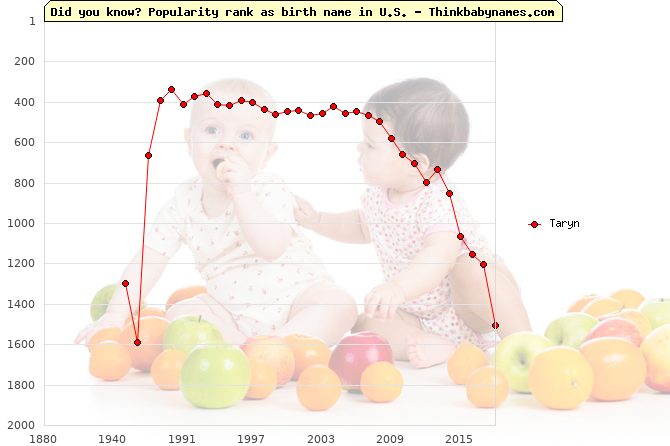 Top 2000 baby names ranking of Taryn in U.S.