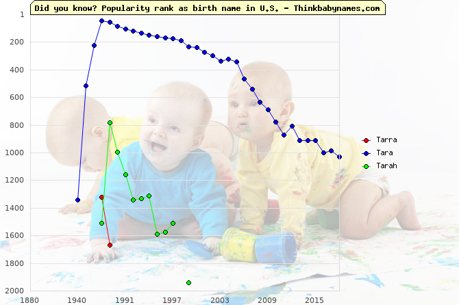 Top 2000 baby names ranking of Tarra, Tara, Tarah in U.S.