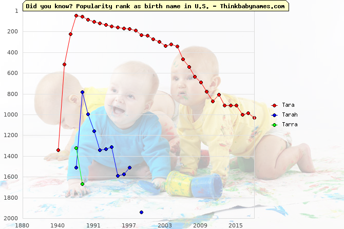 Top 2000 baby names ranking of Tara, Tarah, Tarra in U.S.