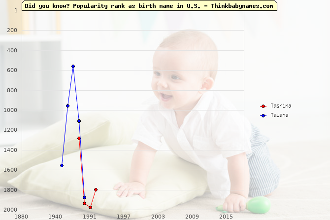 Top 2000 baby names ranking of Tashina, Tawana in U.S.