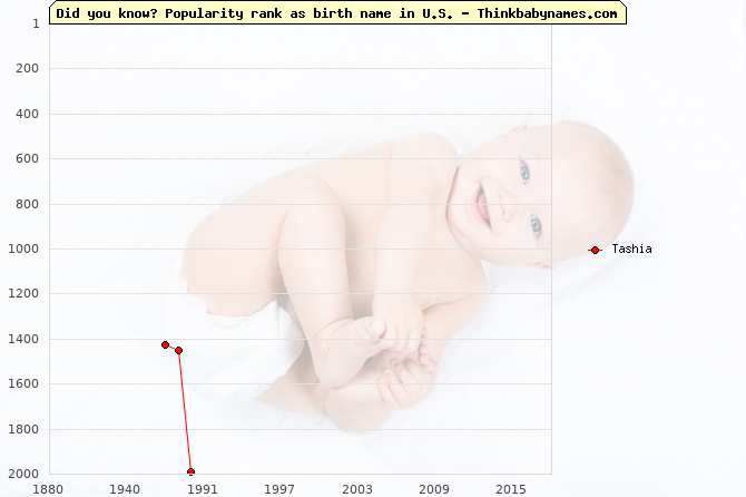 Top 2000 baby names ranking of Tashia name in U.S.