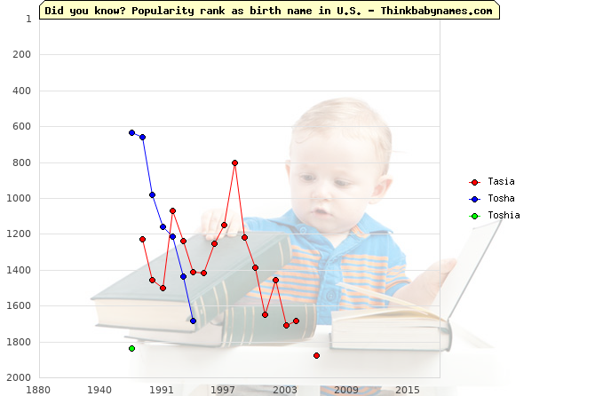 Top 2000 baby names ranking of Tasia, Tosha, Toshia in U.S.