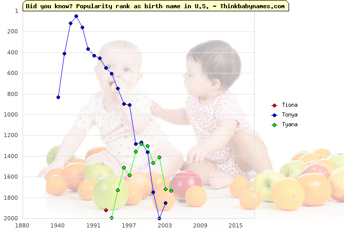 Top 2000 baby names ranking of Tiona, Tonya, Tyana in U.S.