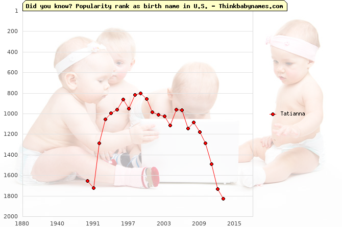Top 2000 baby names ranking of Tatianna name in U.S.