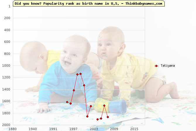 Top 2000 baby names ranking of Tatiyana name in U.S.