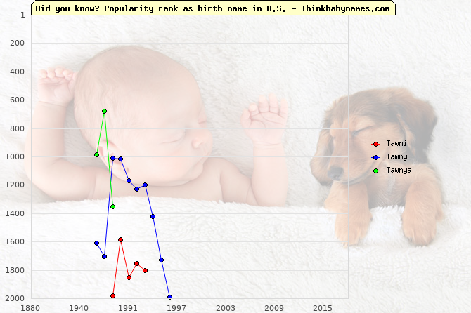 Top 2000 baby names ranking of Tawni, Tawny, Tawnya in U.S.