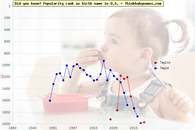 Top 2000 baby names ranking of Taylin, Tayla in U.S.