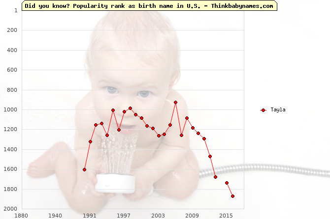 Top 1000 baby names ranking of Tayla in U.S.