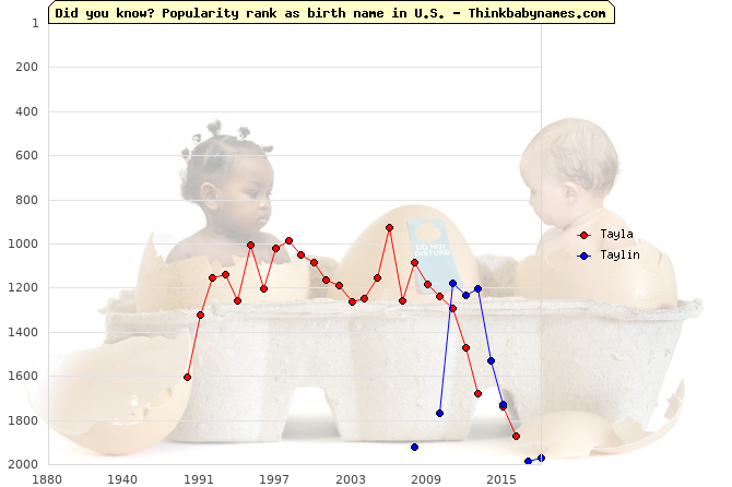Top 2000 baby names ranking of Tayla, Taylin in U.S.