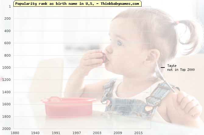 Top 2000 baby names ranking of Tayte name in U.S.