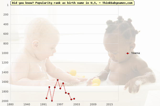 Top 2000 baby names ranking of Teanna name in U.S.