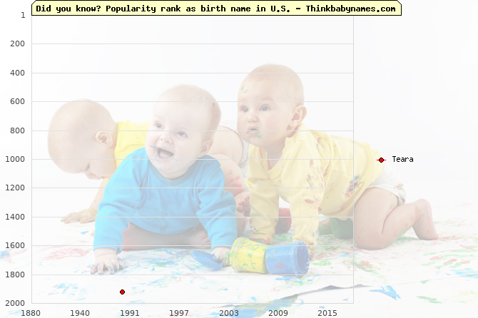 Top 2000 baby names ranking of Teara name in U.S.