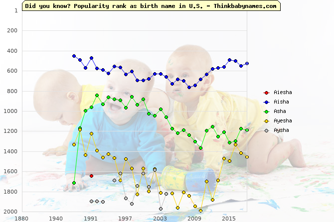 Top 2000 baby names ranking of Aiesha, Aisha, Asha, Ayesha, Aysha in U.S.