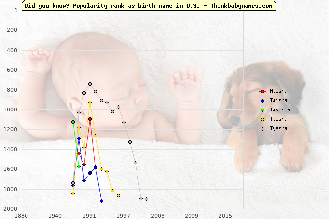 Top 2000 baby names ranking of Niesha, Taisha, Takisha, Tiesha, Tyesha in U.S.